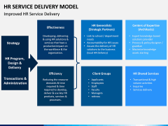 HR Service Delivery Model PPT Slide 8