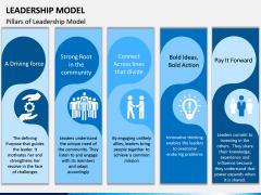 Leadership Model PPT Slide 1