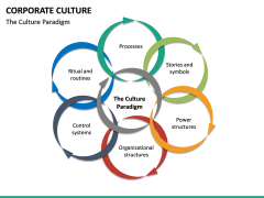 Corporate Culture PPT Slide 28