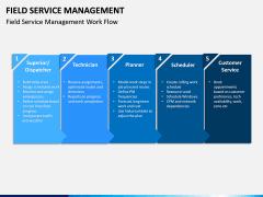 Field Service Management PPT Slide 3