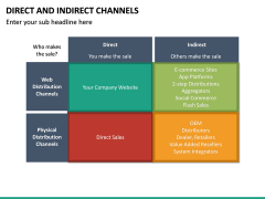 Direct and Indirect Channels PPT Slide 17