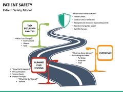 Patient Safety PPT Slide 21