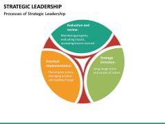 Strategic Leadership PPT Slide 25