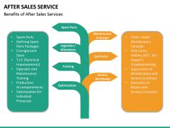 After Sales Service PPT slide 26