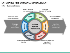 Enterprise Performance Management PPT slide 29