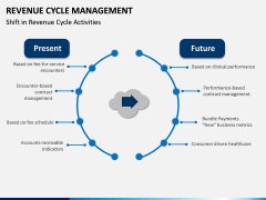 Revenue Cycle Management (RCM) PPT Slide 12
