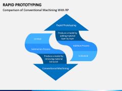 Rapid Prototyping PPT Slide 14
