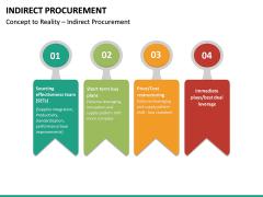 Indirect Procurement PPT Slide 28