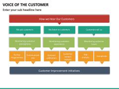 Voice of the Customer PPT Slide 34