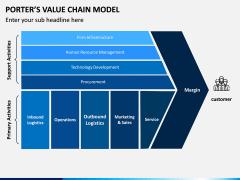Porters value chain model PPT slide 5