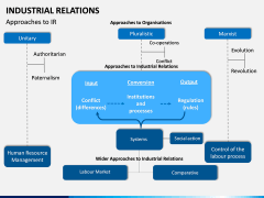 Industrial Relations PPT Slide 13