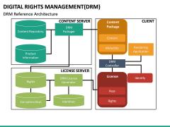 Digital Rights Management PPT Slide 20