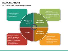 Media Relations PPT Slide 24