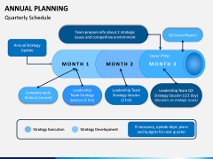 Annual Planning PPT Slide 3
