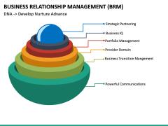 Business Relationship Management (BRM) PPT Slide 20