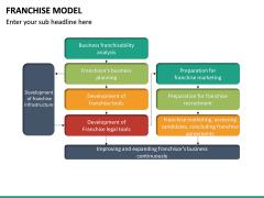 Franchise Model PPT Slide 29