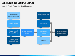 Elements of Supply Chain PPT Slide 10
