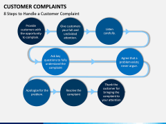 Customer Complaint PPT Slide 15
