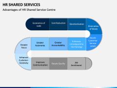 HR Shared Services PPT Slide 10