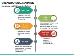 Organizational Learning PPT Slide 21
