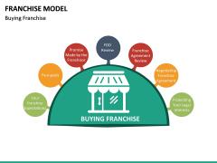 Franchise Model PPT Slide 27