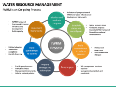 Water Resource Management PPT slide 33