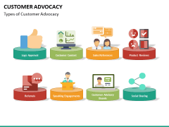 Customer advocacy PPT slide 14