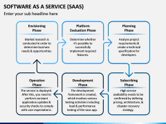 Software as a Service (SaaS) PPT Slide 18