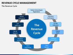 Revenue Cycle Management (RCM) PPT Slide 8