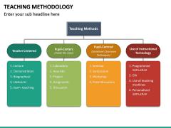 Teaching Methodogy PPT Slide 23