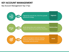 Key Account Management PPT Slide 46