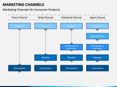 Marketing Channels PPT slide 9