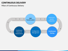 Continuous Delivery PPT Slide 16