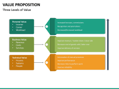 Value Proposition PPT Slide 40