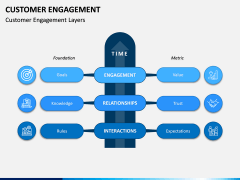 Customer Engagement PPT Slide 8