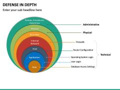 Defense in Depth PPT Slide 17