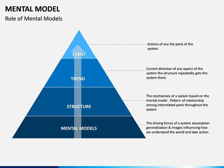 Mental Model Powerpoint Template