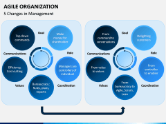 Agile Organization PPT Slide 3