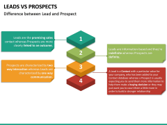 Leads Vs Prospects PPT Slide 23