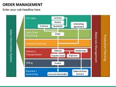 Order Management PPT slide 14