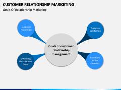 Customer Relationship Marketing PPT Slide 5