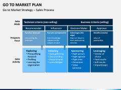 Go To Market Plan (GTM Plan) PPT Slide 27