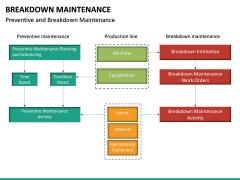 Breakdown Maintenance PPT Slide 32
