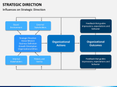 Strategic Direction PPT Slide 4