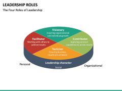 Leadership Roles PPT Slide 14