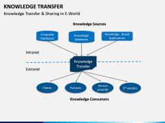 Knowledge Transfer PPT Slide 17