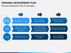 Personal Development Plan PPT Slide 13