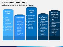 Leadership Competency PPT Slide 9