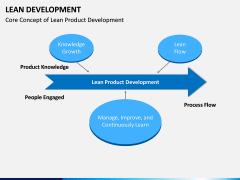 Lean Development PPT Slide 11
