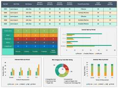Risk Management Dashboard PPT Slide 5